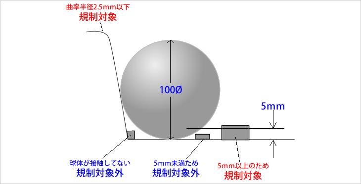 外装基準-ボールを使った測定方法